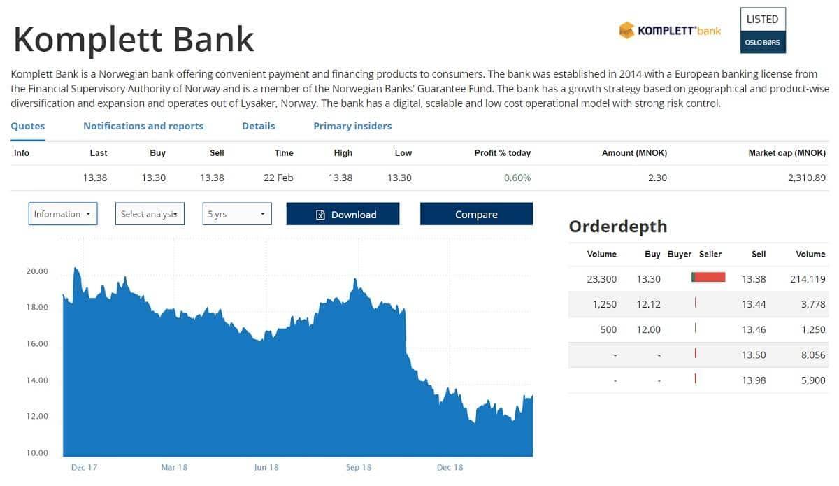 Komplett Bank on listattu Oslon pörssiin,