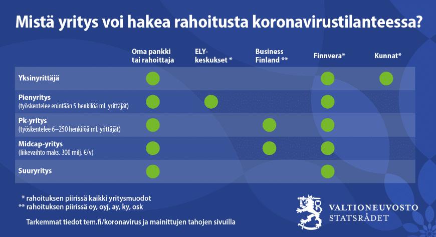 Rahoitusvaihtoehdot yritykselle, jonka liiketoimintaa koronavirus on hankaloittanut.